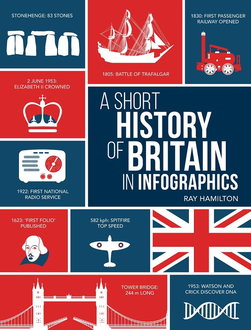 Short History of Britain in Infographics